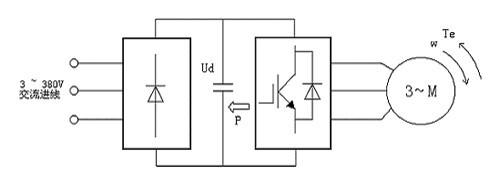 由于直流电路的电能无法通过整流桥回馈到电网