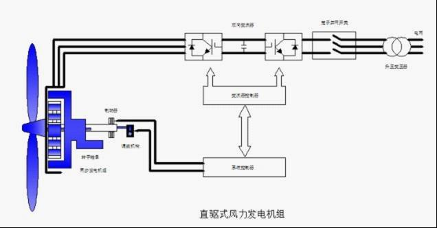 电抗器作用:风机变流器用电抗器(串联电抗器